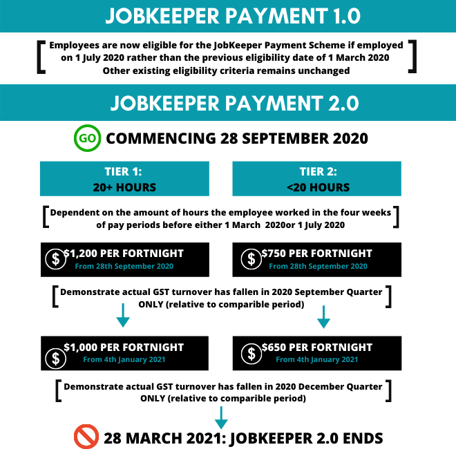 Jobkeeper Payment Changes (2)