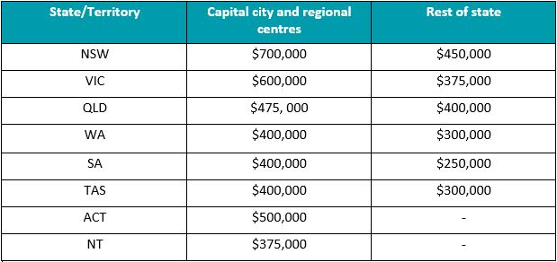 Regional Price Caps First Home Buyers