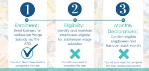 Jobkeeper Payment Important Steps And Dates
