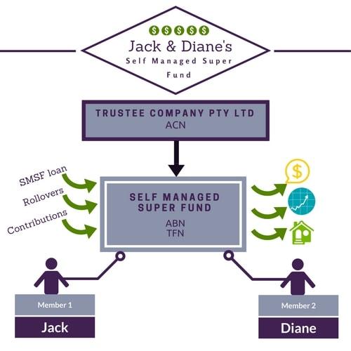 Jack & Diane's SMSF
